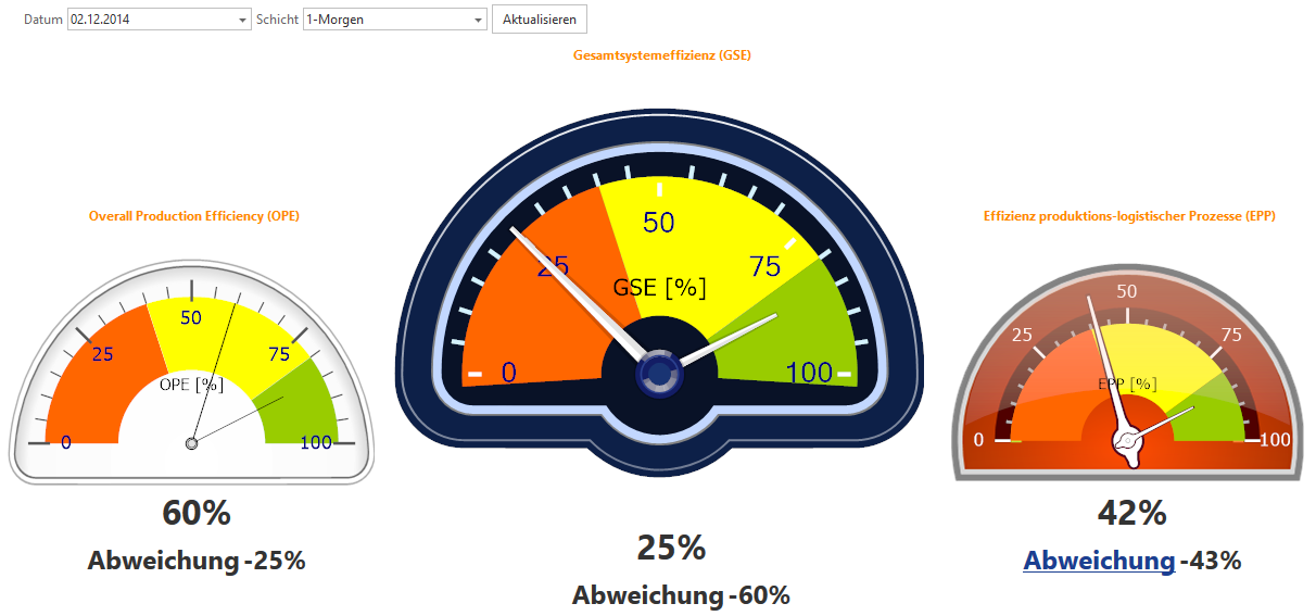 MEPIS MES GSE Dashboard