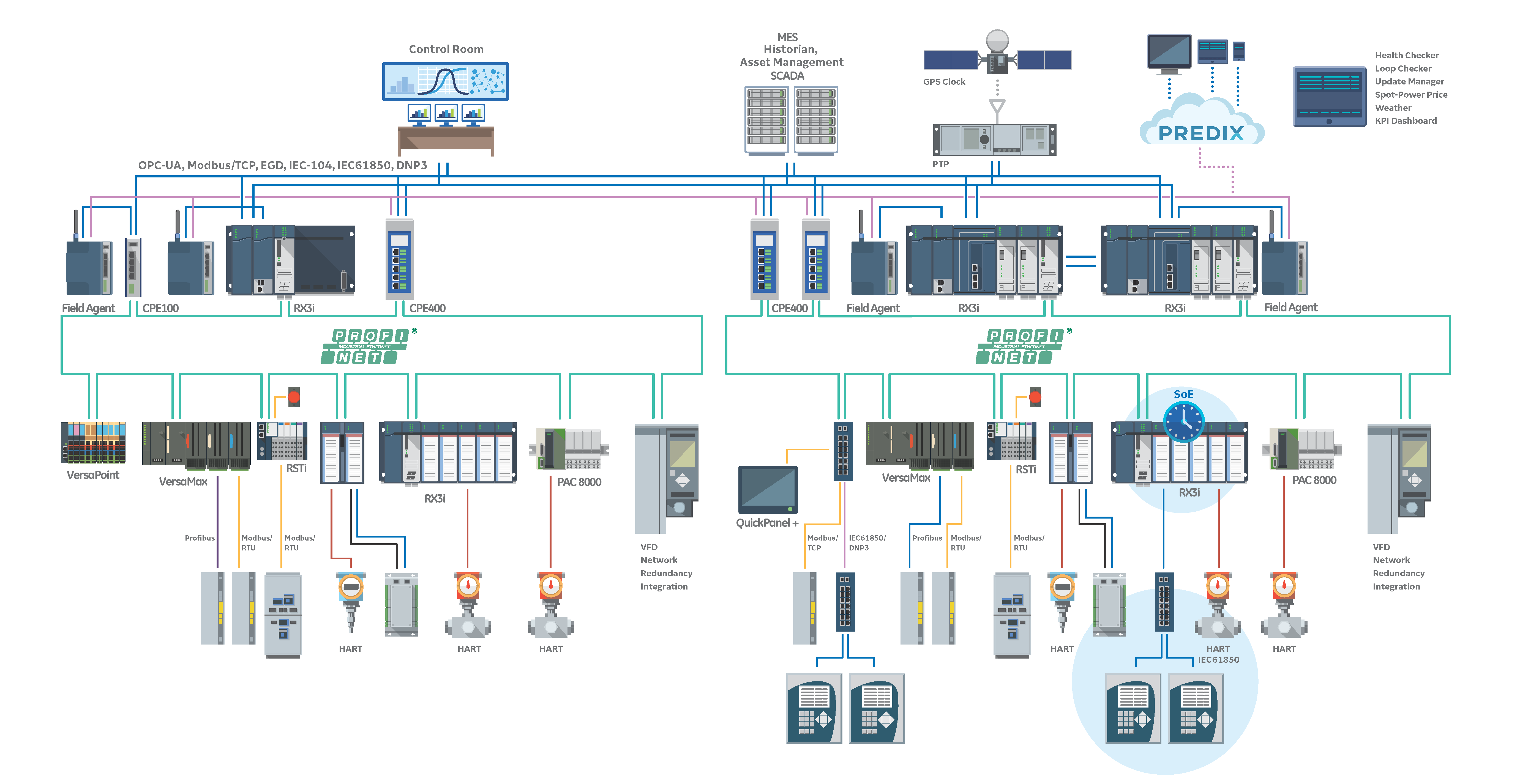 GE PACSystems Architecture 4Q17
